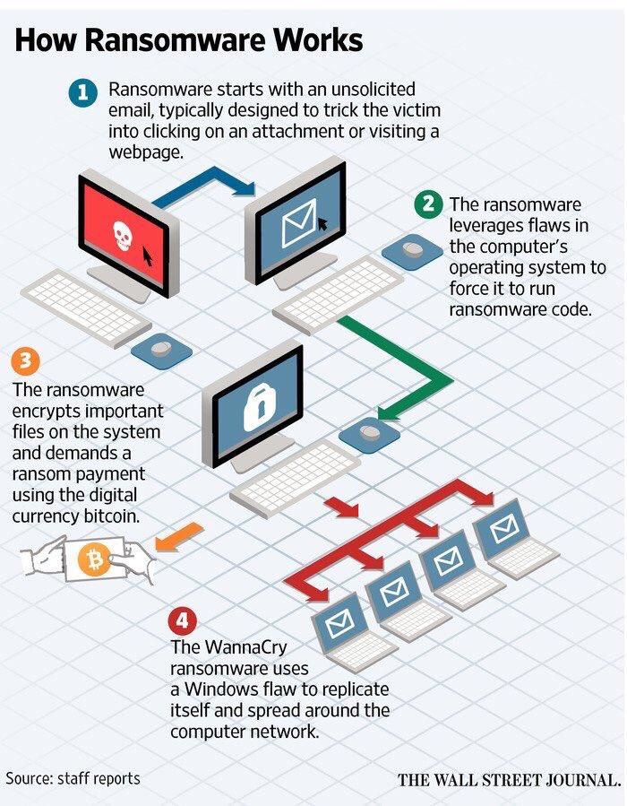 Ransomware Works.jpg
