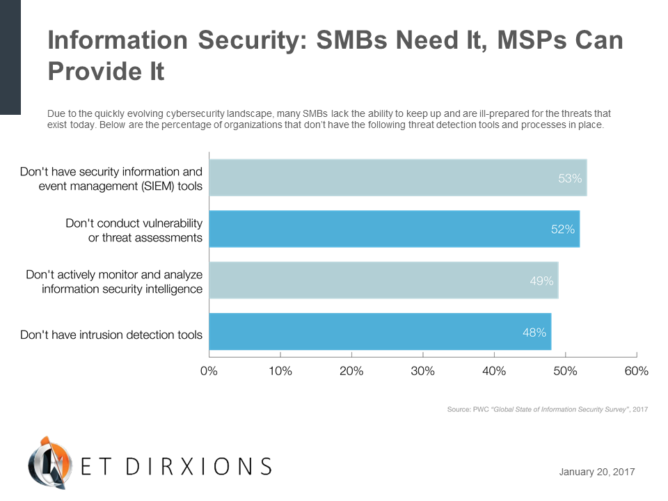 4x3-WhiteLabel-Information Security- SMBs Need It, MSPs Can Provide It-Chart.png