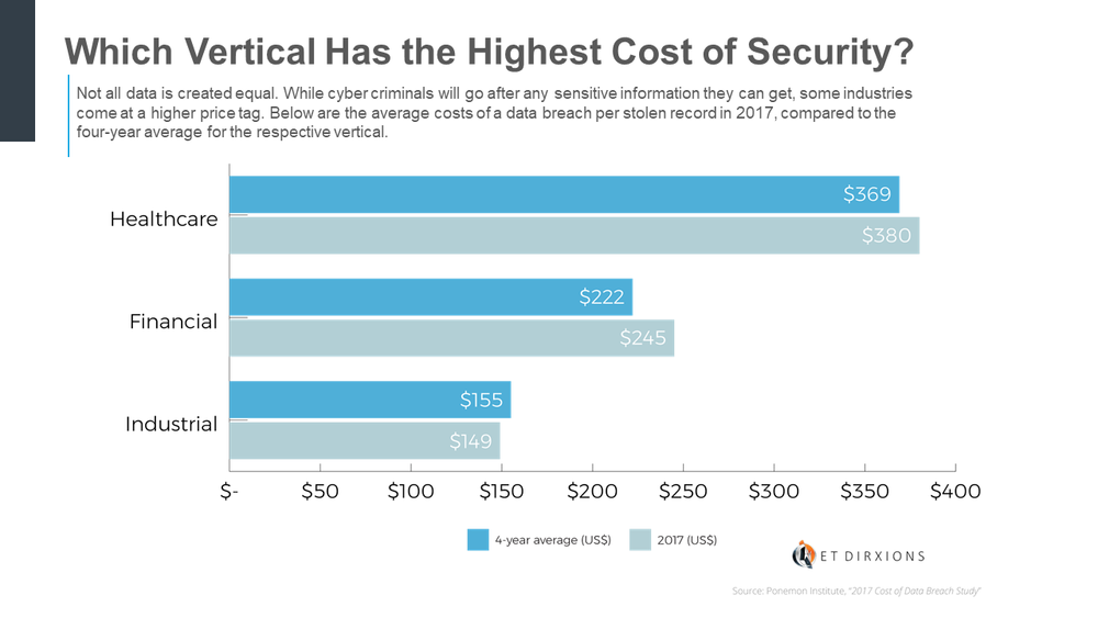 Net DirXions -Which Vertical Has the Highest Cost of Security-Chart.png