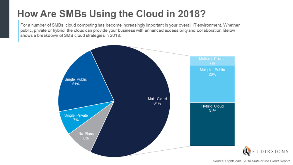 Net DirXions-How Are SMBs Using the Cloud in 2018-Chart.png