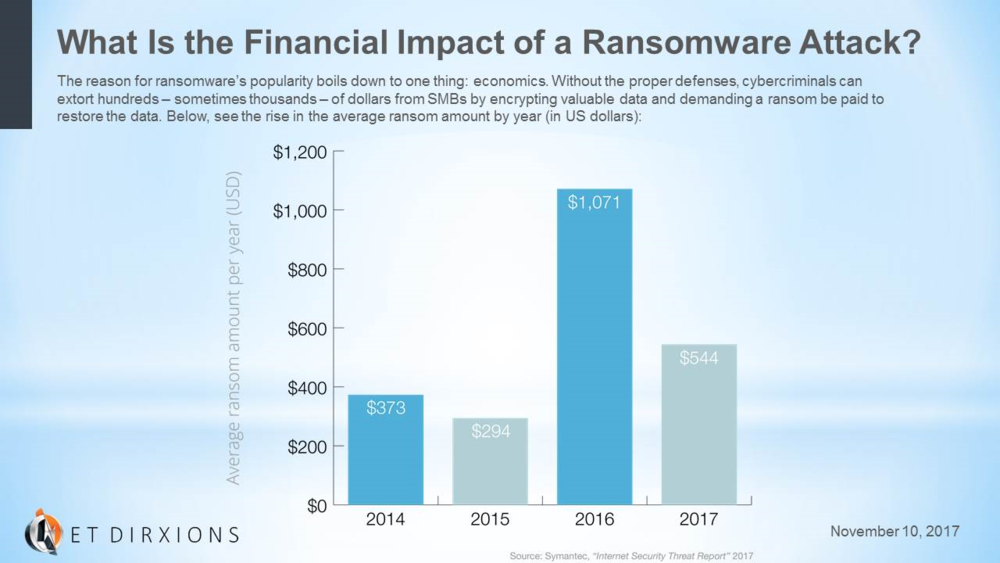 Net DirXions What Is the Financial Impact of a Ransomware Attack-Chart.png