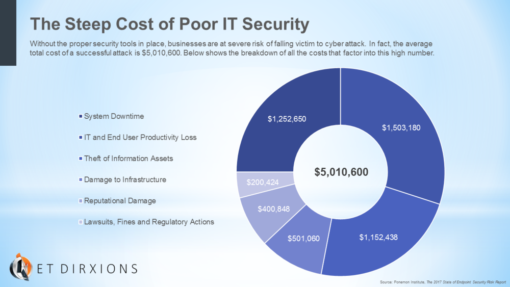 Net DirXions The Steep Cost of Poor IT Security-Chart.png
