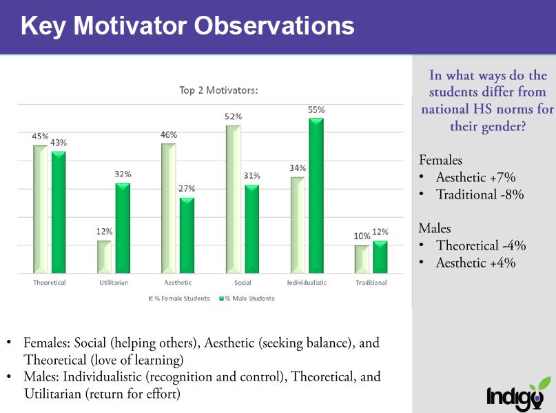 Key Motivator Oberservations