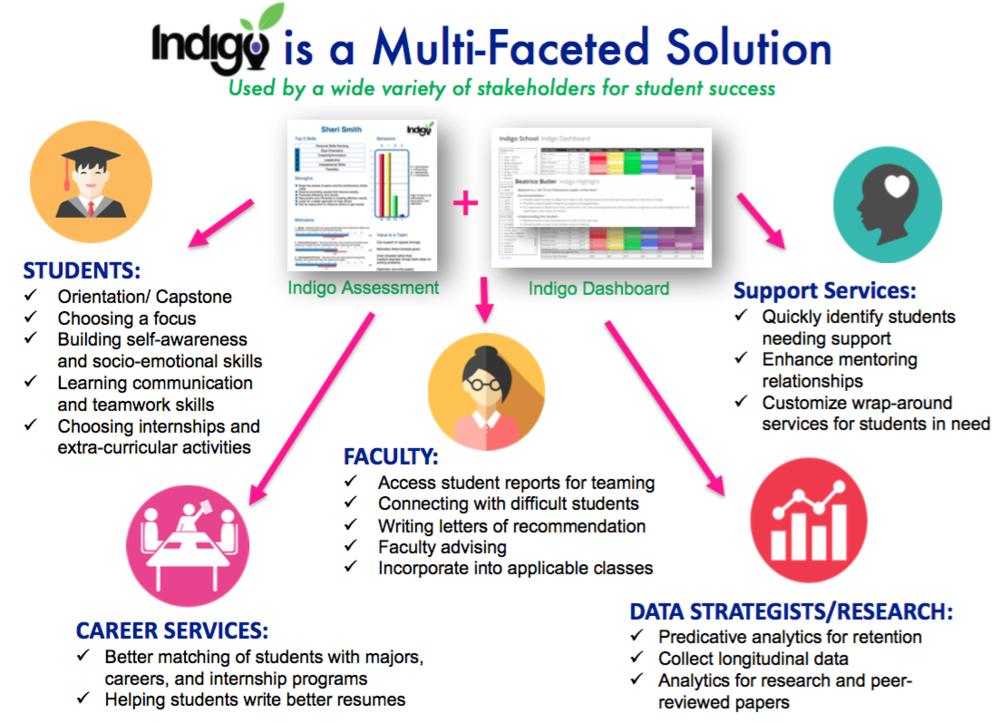 Indigo Higher Ed Integration.png