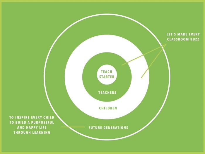 Teach Starter Impact Model.001.jpeg