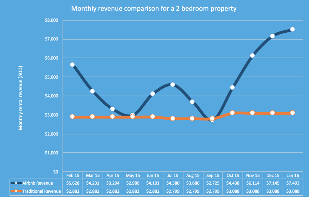 Citysleepz_how-much-money-can-your-Airbnb-property-make-you_revenue_per_month