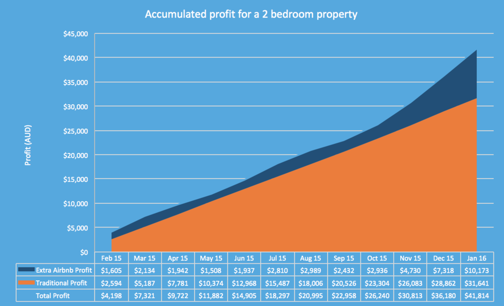 Citysleepz_how-much-money-can-your-Airbnb-property-make-you-profit-each-month-graph