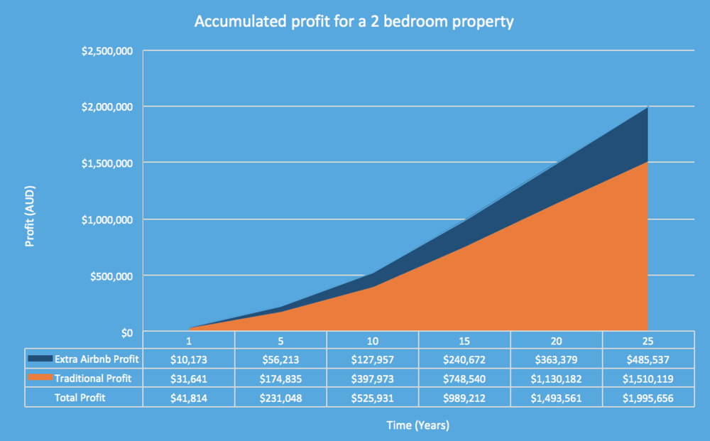 Citysleepz_how-much-money-can-your-Airbnb-property-make-you-profit-over-25-years-graph