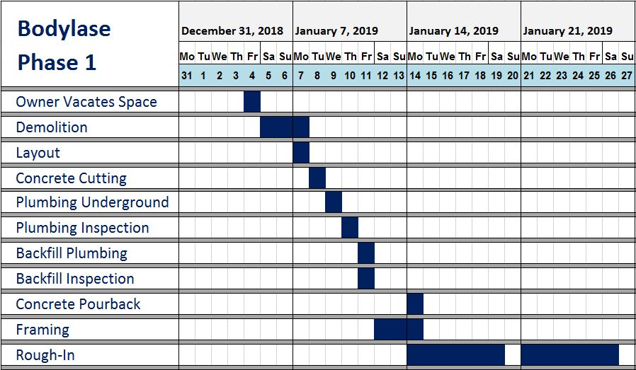 Early Schedule Development