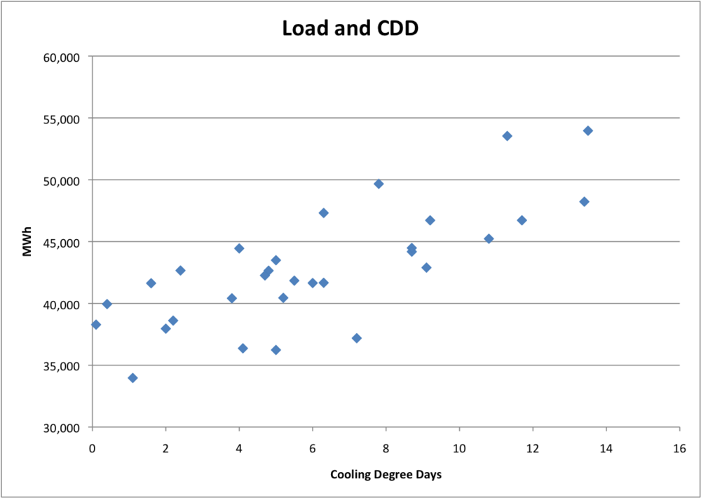 Load and CDD.png