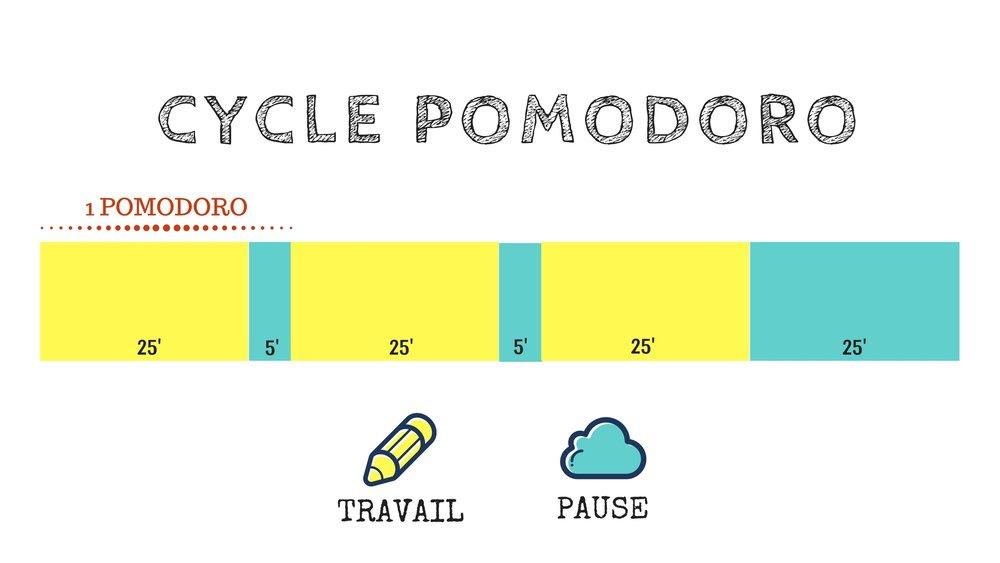 cyclepomodoro.jpg