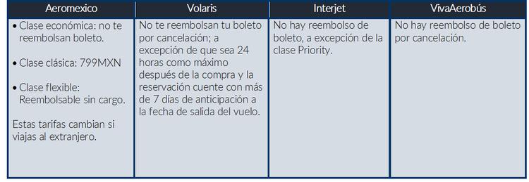 Boleto De Avion Aeromexico