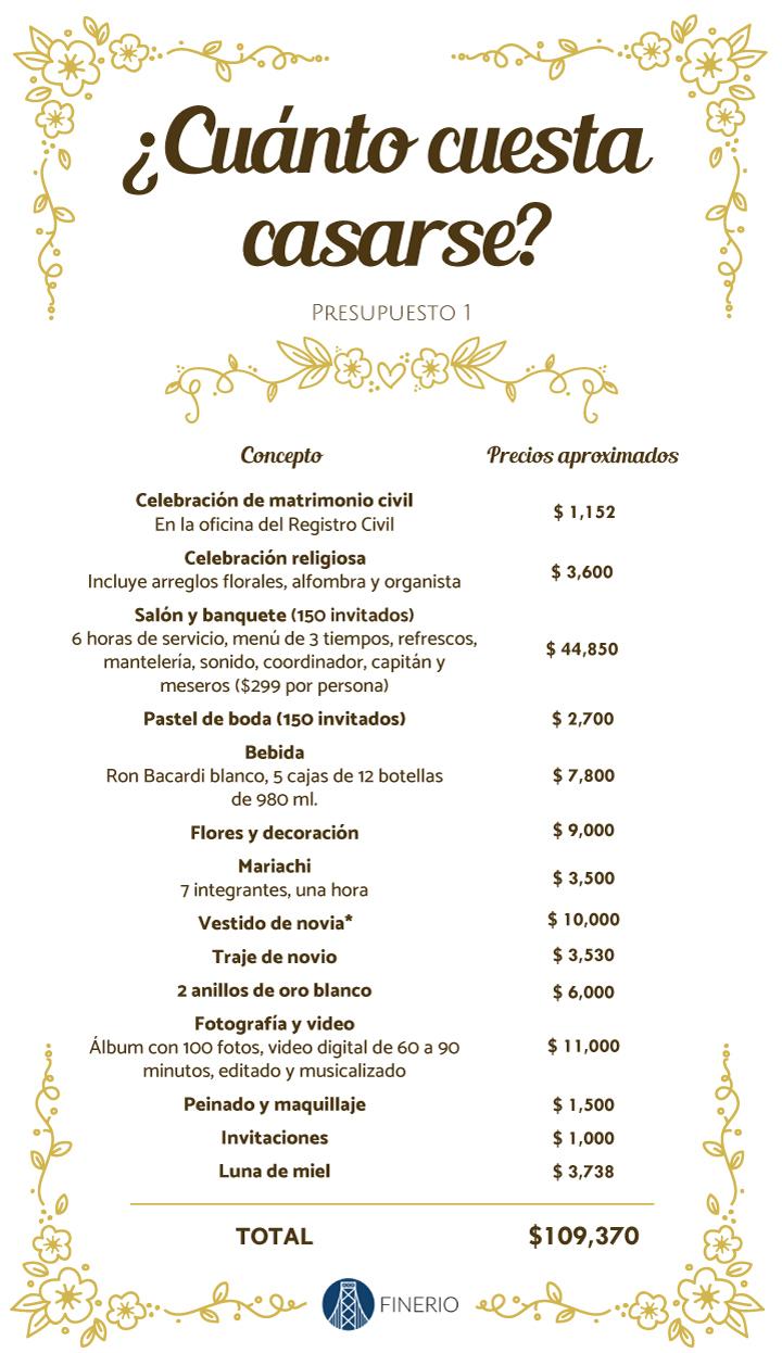 """* Actualmente, una tendencia a nivel mundial es elegir vestidos de novia """"low cost"""".En México hay pocas opciones, pero sí puedes encontrar vestidos baratos o rentados con precios que van de $2,000 a $3,500 y de $3,600 a $5,000. Puedes encontrar más información en los siguientes links:  http://galasvestido.com/categoria-producto/novia/precio/2000-3500/ ;  http://innovias.es/tienda-online-innovias/ ;  https://www.jjshouse.com/ Por otra parte, los hombres tienen más opciones para alquilar un traje o smoking.   Imagen de fondo tomada de  Freepik."""
