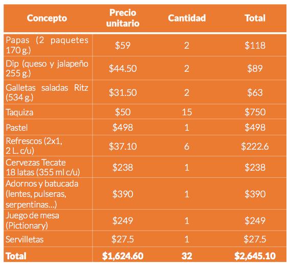 Fuente: elaboración propia con precios de WalMart y Mercado Libre.
