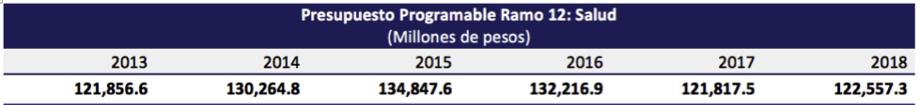 Fuente: Secretaría de Hacienda y Crédito Público, Presupuesto de Egresos de la Federación para el Ejercicio Fiscal 2013-2018.