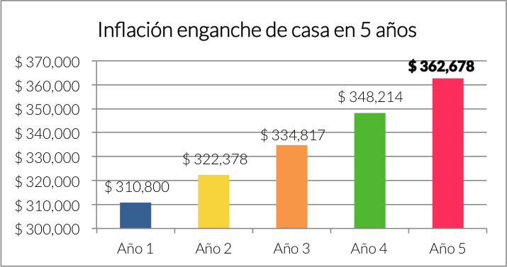Fuente: Finerio. *Inflación promedio anual 3.6%.