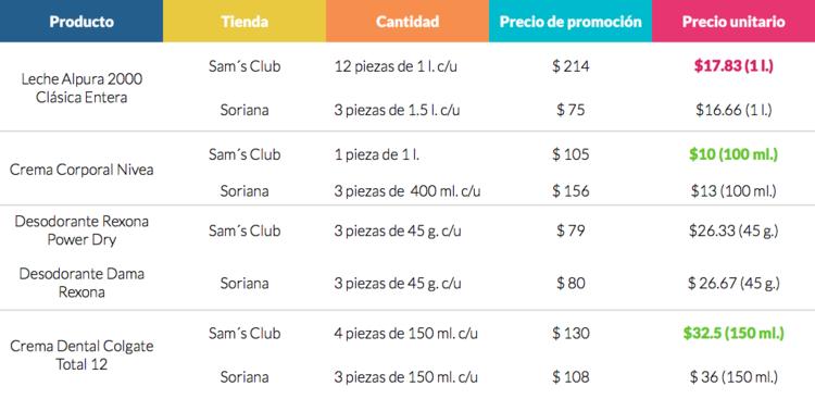 Fuente: página web Sam's club y Soriana, julio 2018.
