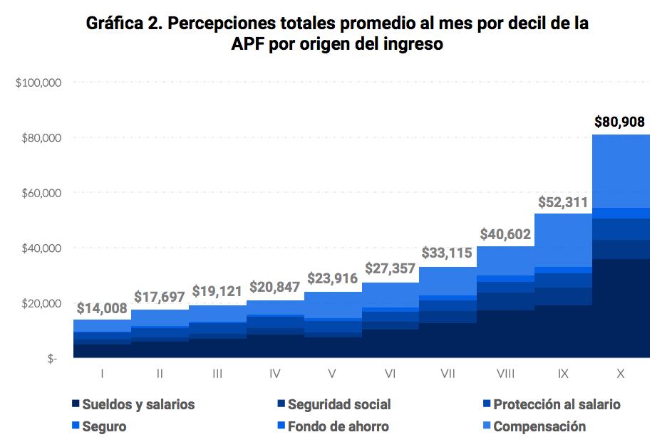 Fuente:  Estimaciones propias con datos de la SHCP (2018)