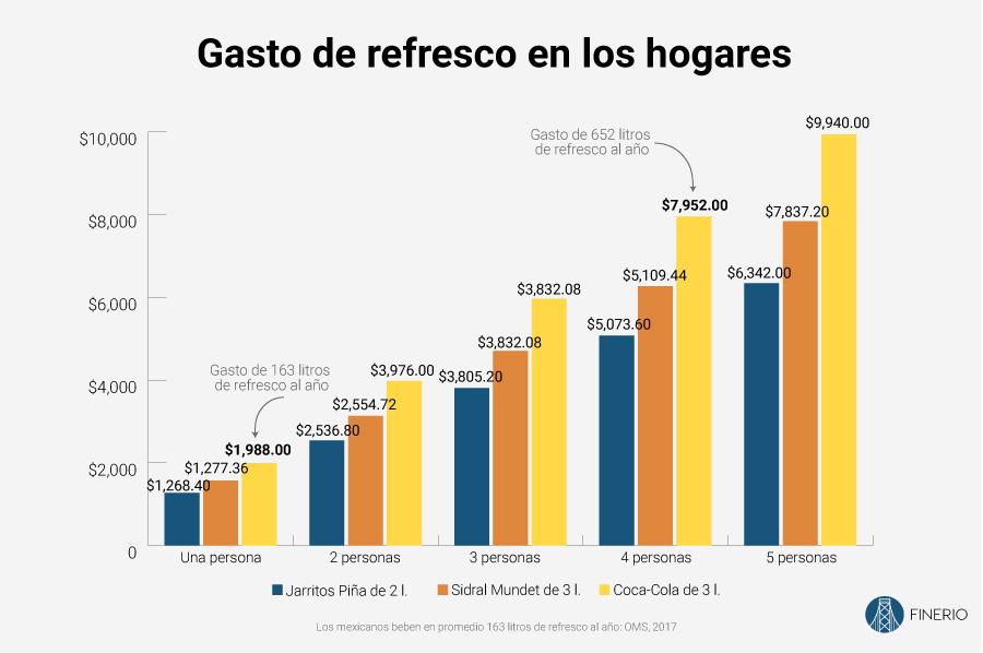 gasto-refresco-mexico-hogares.jpg
