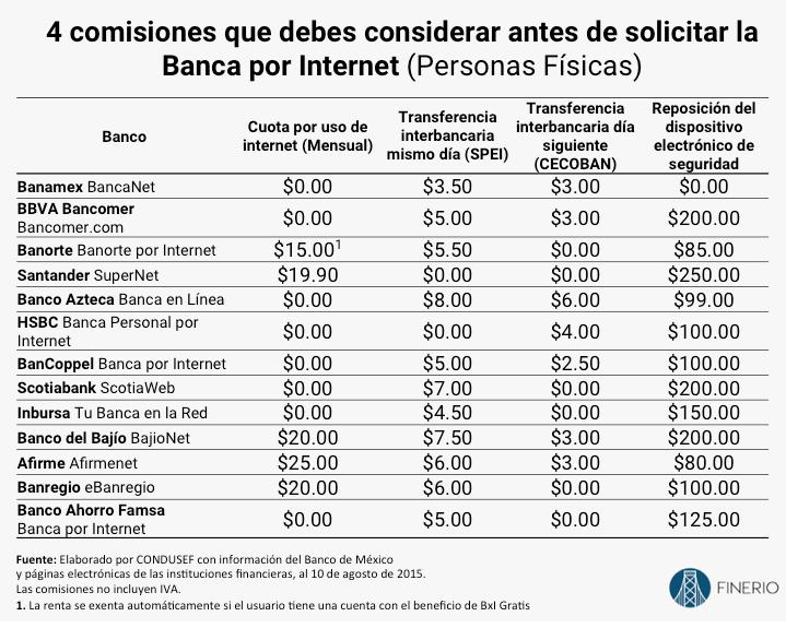 Cómo Evitar Las Comisiones Bancarias La Guía Más Completa Finerio