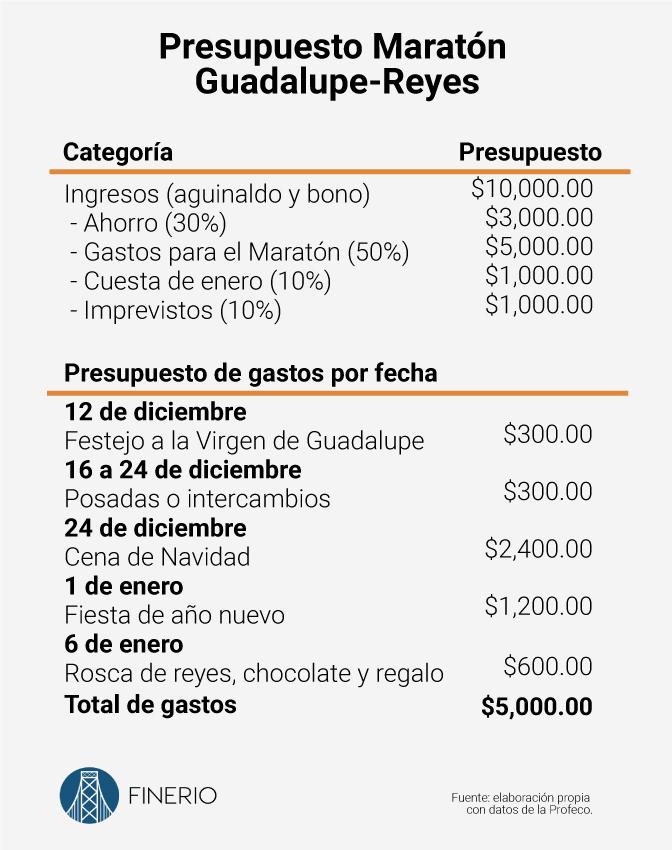 presupuesto-maraton.jpg