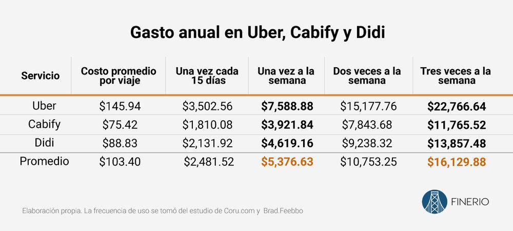 gasto-uber-cabify-didi-mexico.jpg