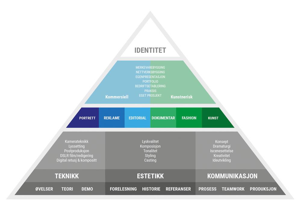 Pedagogisk modell