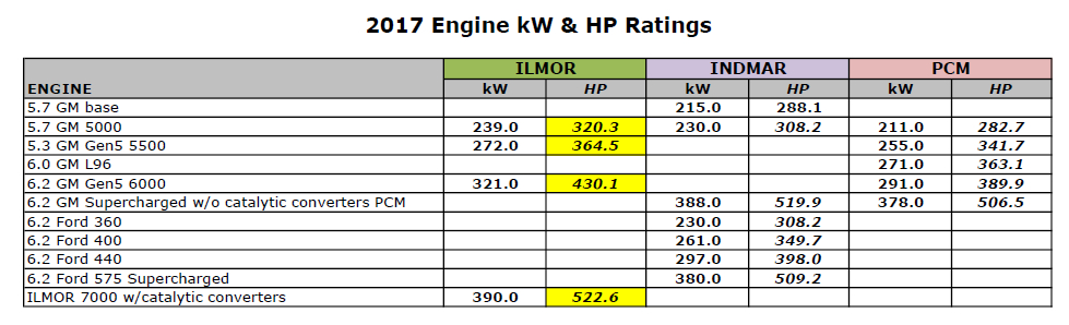 Misleading Engine Performance Specifications in Inboard