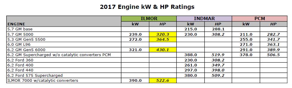 indmar engine serial number lookup