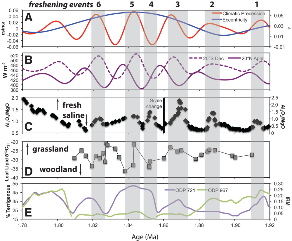 The overall bulk geochemical concentrations of Al and Mg in these lacustrine sediments changes throughout the history of paleo Lake Olduvai during the Pleistocene. Six freshening events (gray vertical bars) are identified that are best correlated to December insolation in the southern Hemisphere (20°S) and today is associated with the shorter monsoon in Tanzania. This adds to the growing body of evidence that precession dominated Sub-Saharan Africa during the Pleistocene.