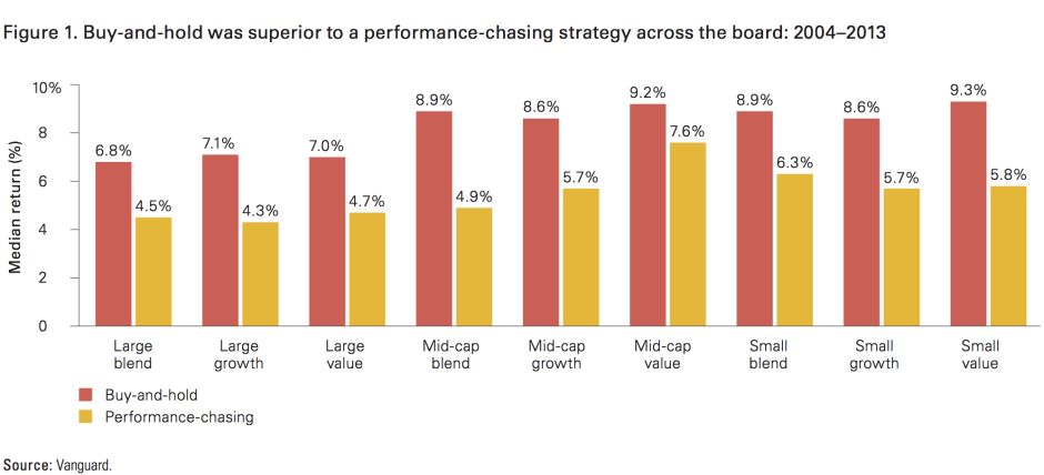 "Source: Vanguard, ""  Quantifying the Impact of Chasing Fund Performance """