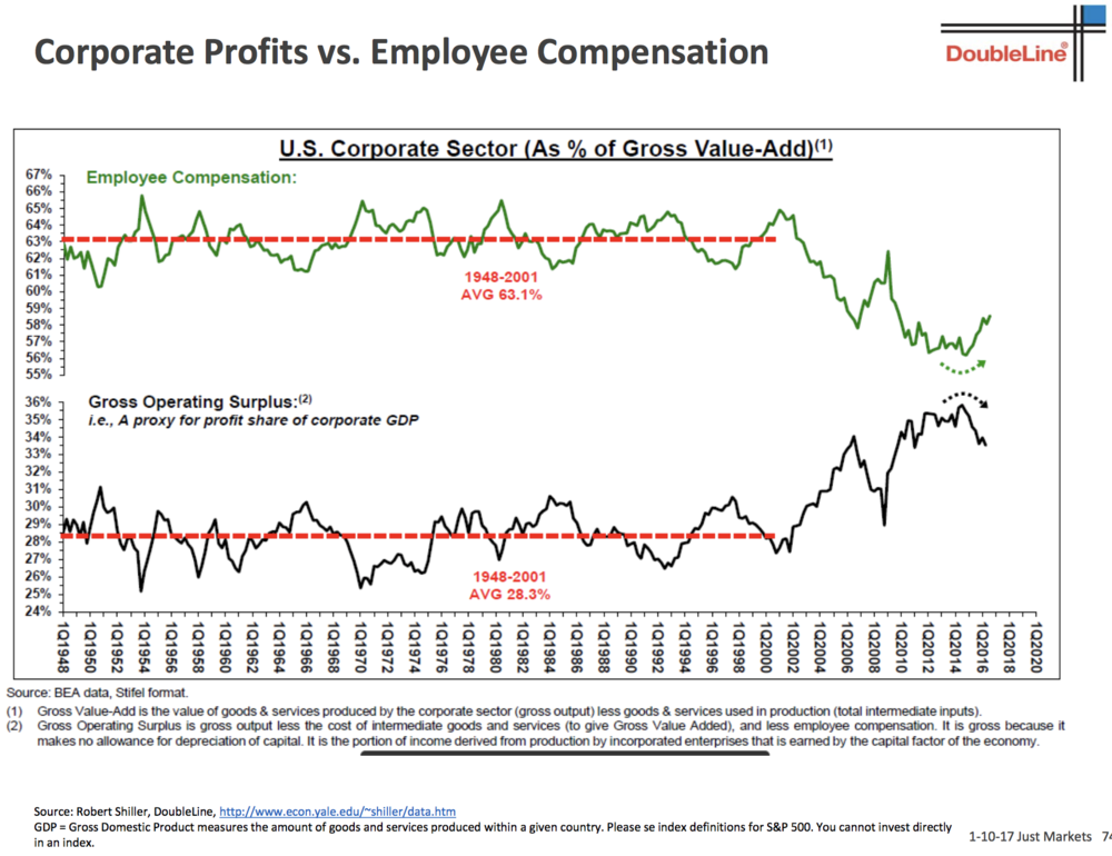Source: Jeff Gundlach, DoubleLine Capital