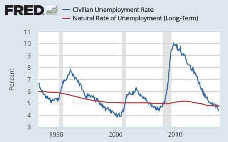 Source: BLS, CBO,  St. Louis Fed