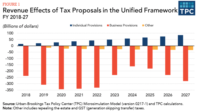 Source:  Tax Policy Center