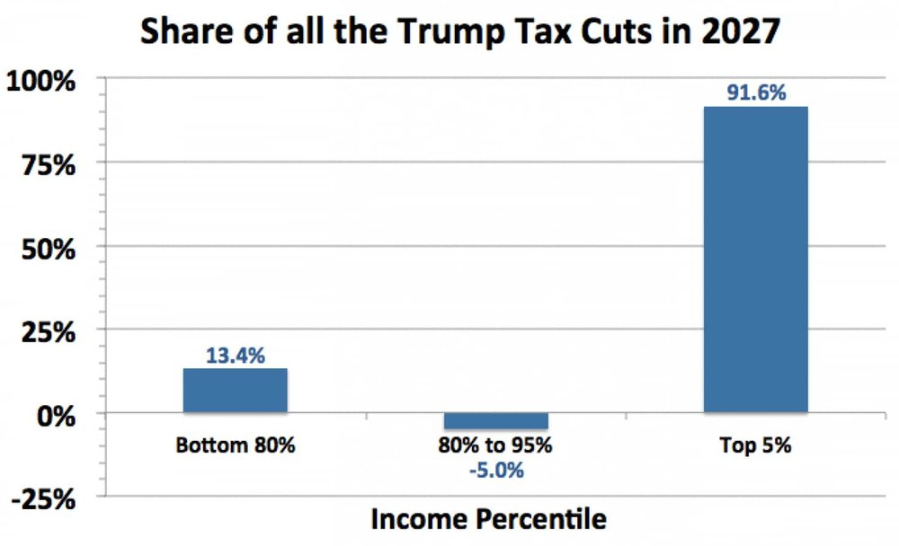 Source:  Tax Policy Center ,  The Washington Post