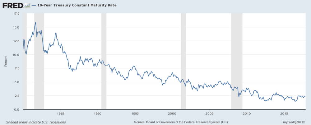 Source: Board of Governors of the Federal Reserve System,  FRED