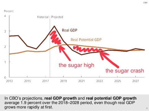 Source:  Congressional Budget Office , AlphaGlider
