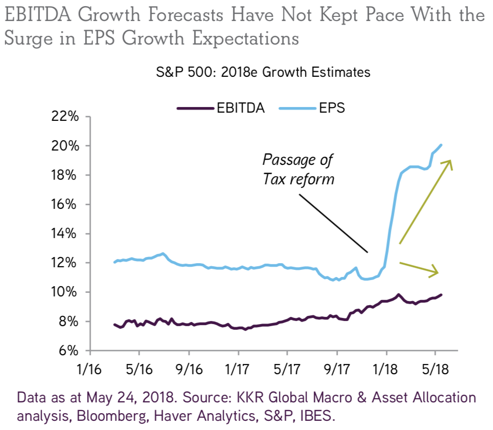 Source: KKR Global Institute