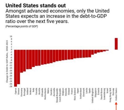 Source: International Monetary Fund