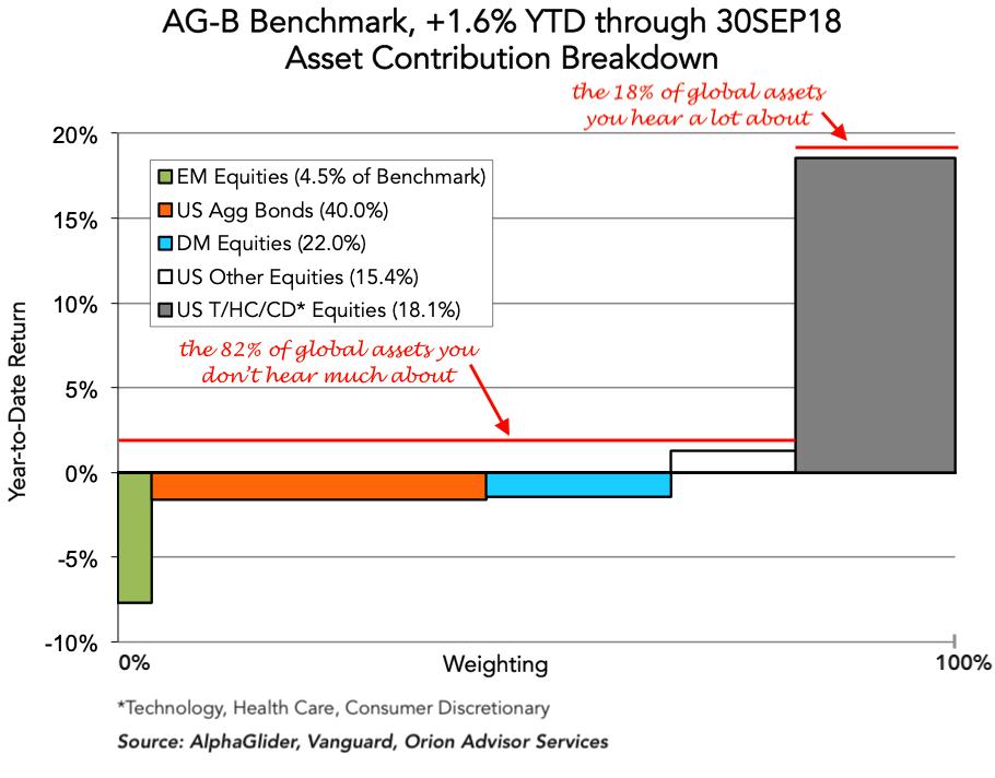 Source: AlphaGlider, Vanguard, Orion Advisor Services
