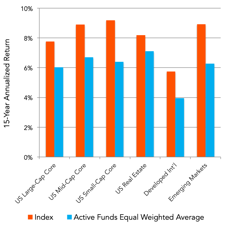 Source: AlphaGlider,  S&P Indices Versus Active Funds (SPIVA®) U.S. Scorecard
