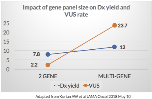impact of gene panel size on Dx yield and VUS rate