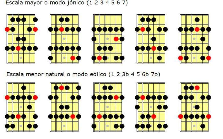 Escalas para guitarra: tonalidades principales (mayor, menor, menor armónica y menor melódica)