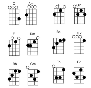 Acordes ukelele. Cómo tocar el ukelele.