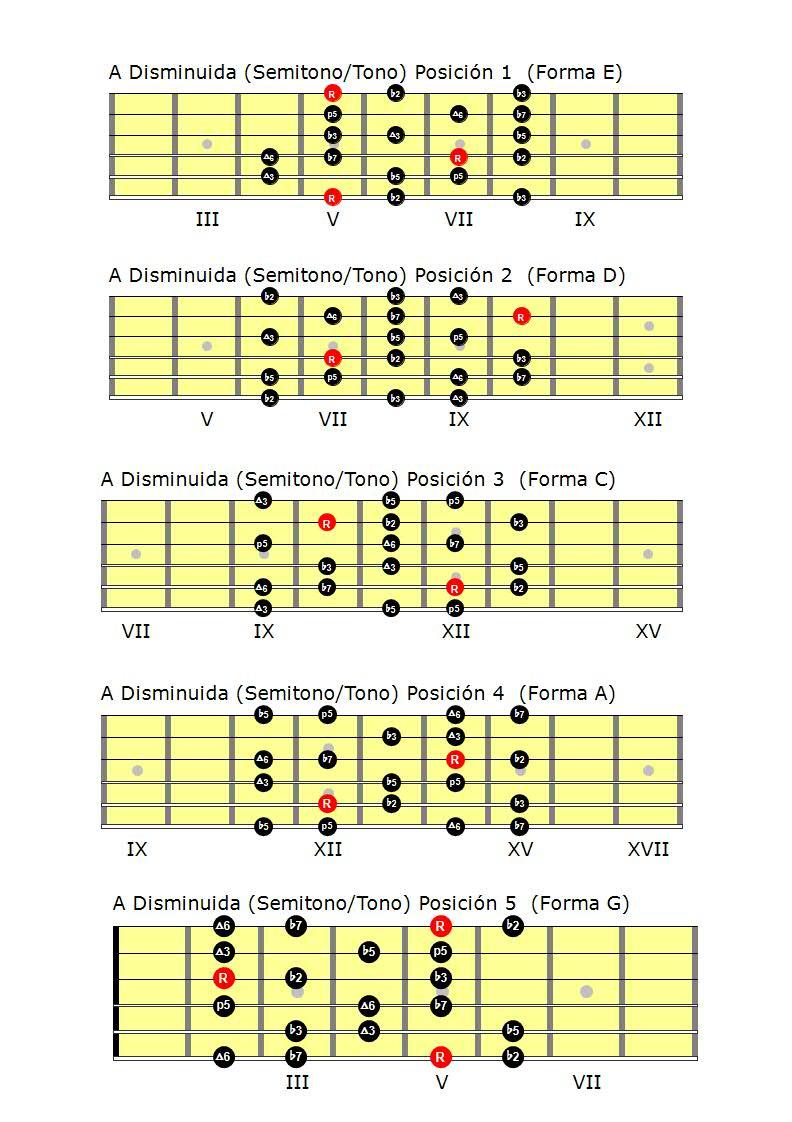 Escalas guitarra pdf: escala disminuida semitono-tono