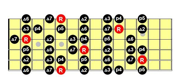 Escalas de guitarra pdf: escala mayor