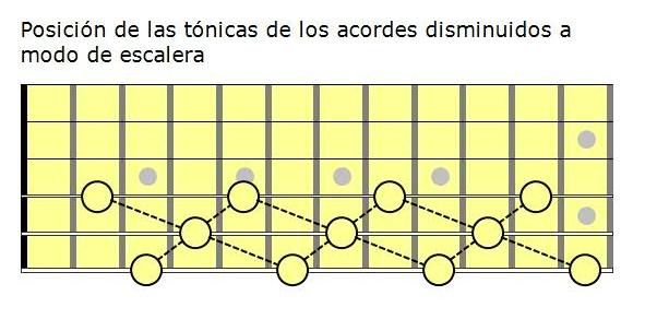 Escalas de guitarra pdf: escala disminuida