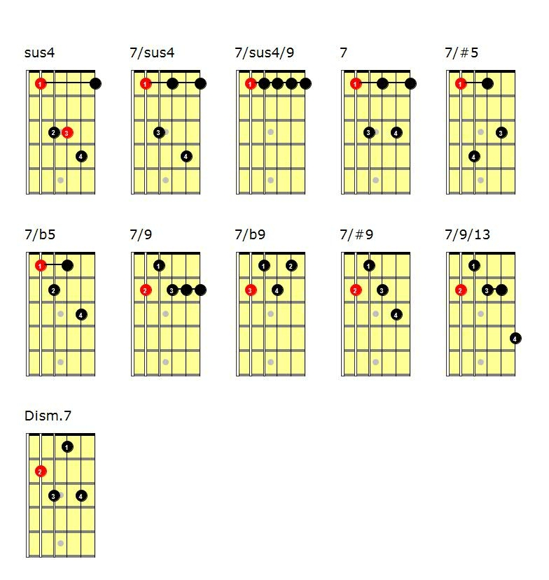 Acordes de guitarra pdf: acordes con cejilla
