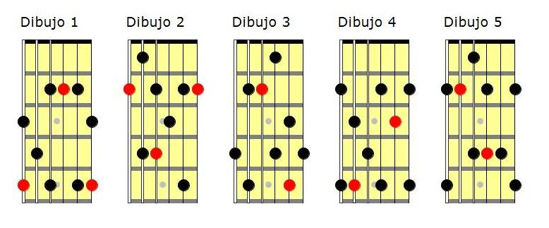 Arpegios de guitarra: arpegio de séptima de dominante