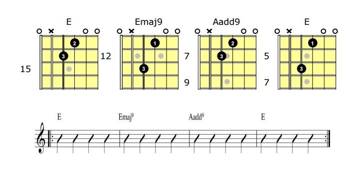 Acordes de guitarra pdf: acordes abiertos